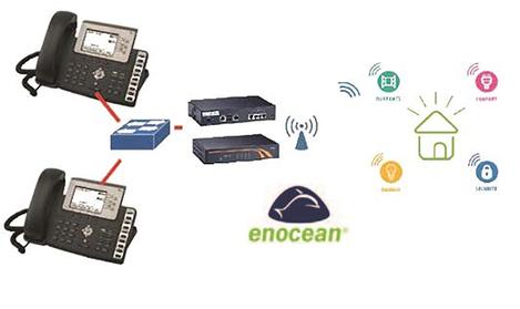 Kit de téléphonie VoIP avec gestion domotique Enocean version centrale pour rack 19'' KDABTELDO17