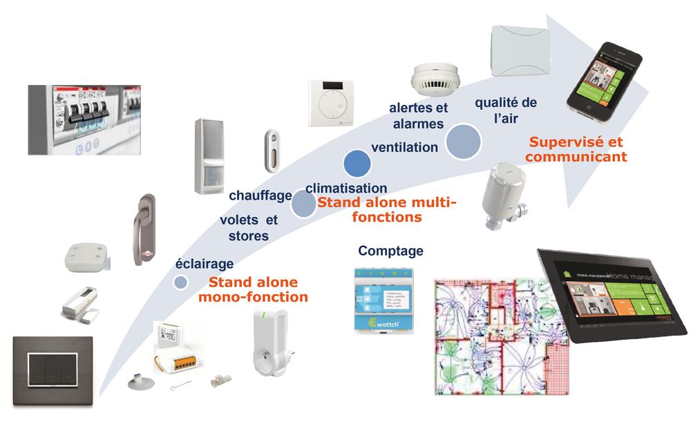 kit autonome domotique sans fil et sans pile campus ip kit enocean distrame syst mes. Black Bedroom Furniture Sets. Home Design Ideas